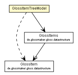 Package class diagram package GlossItemTreeModel